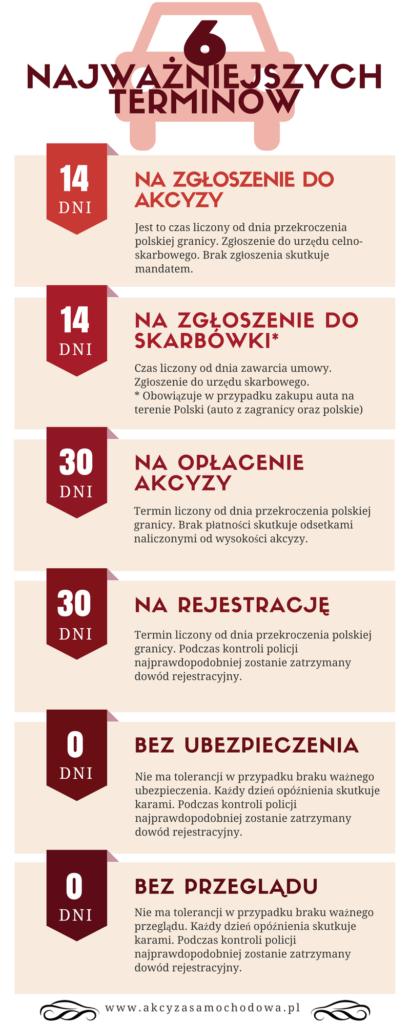 terminy_urzedowe_infografika_akcyzasamochodowapl